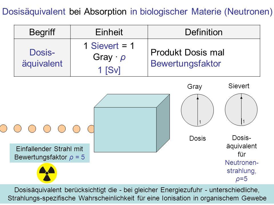Dosisäquivalentleistung BegriffEinheitDefinition Dosis- äquivalent- leistung 1 Sievert/s=1J/(kg.