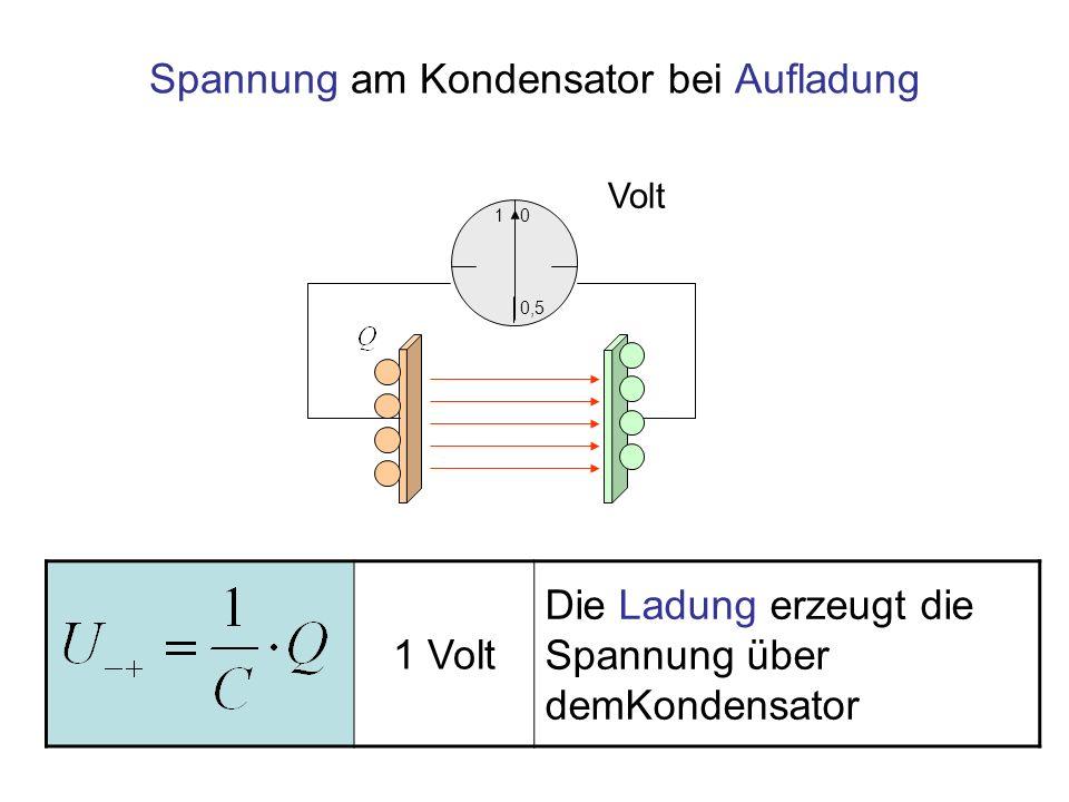 Spannung am Kondensator bei Aufladung 1 0,5 0 Volt 1 Volt Die Ladung erzeugt die Spannung über demKondensator