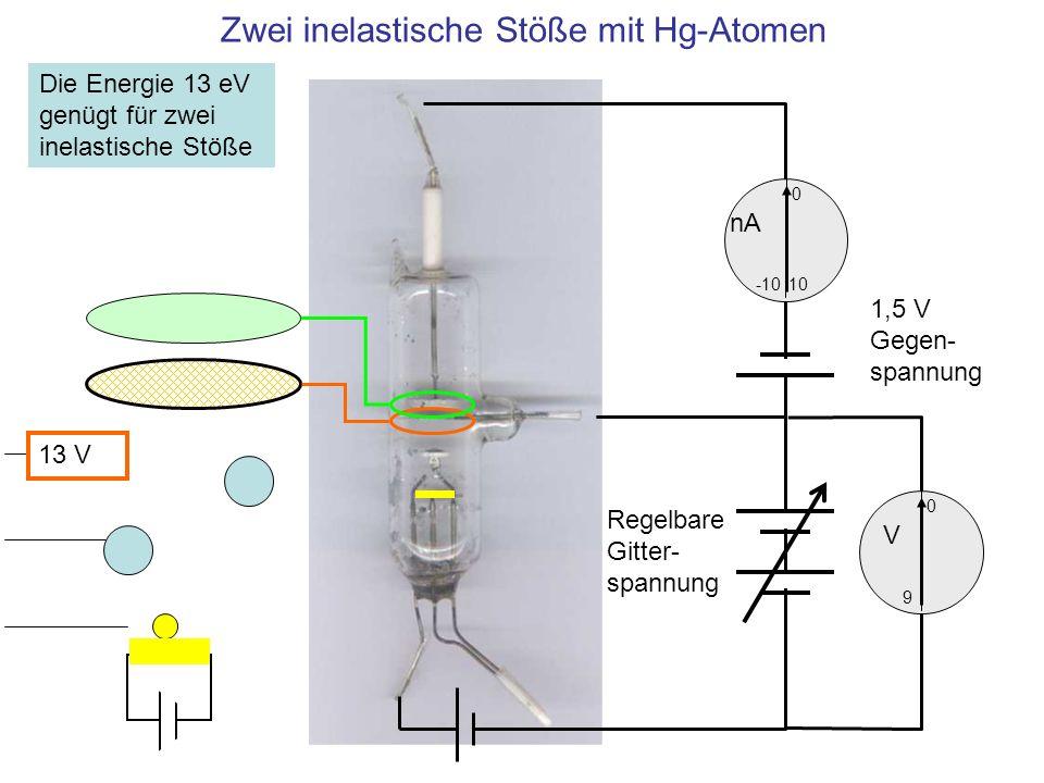 Zwei inelastische Stöße mit Hg-Atomen 10 0 -10 nA 0 V 9 1,5 V Gegen- spannung Regelbare Gitter- spannung Die Energie 13 eV genügt für zwei inelastisch