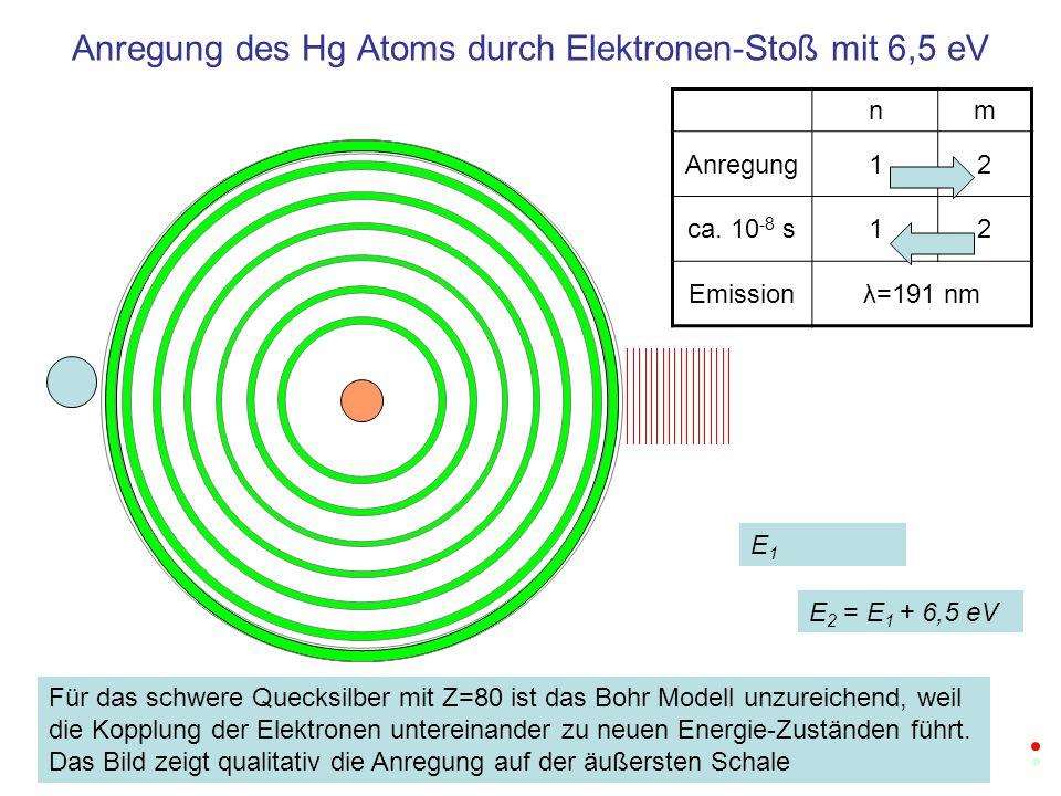Anregung des Hg Atoms durch Elektronen-Stoß mit 6,5 eV nm Anregung12 ca. 10 -8 s12 Emissionλ=191 nm E1E1 E 2 = E 1 + 6,5 eV Für das schwere Quecksilbe