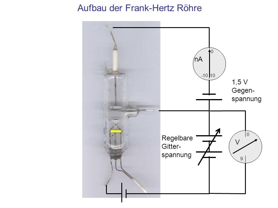 Kathode, Anoden-Gitter und Beschleunigungs-Spannung 10 0 -10 nA 0 V 9 1,5 V Gegen- spannung Regelbare Gitter- spannung Die Gitterspannung beschleunigt die von der Glühkathode emittierten Elektronen