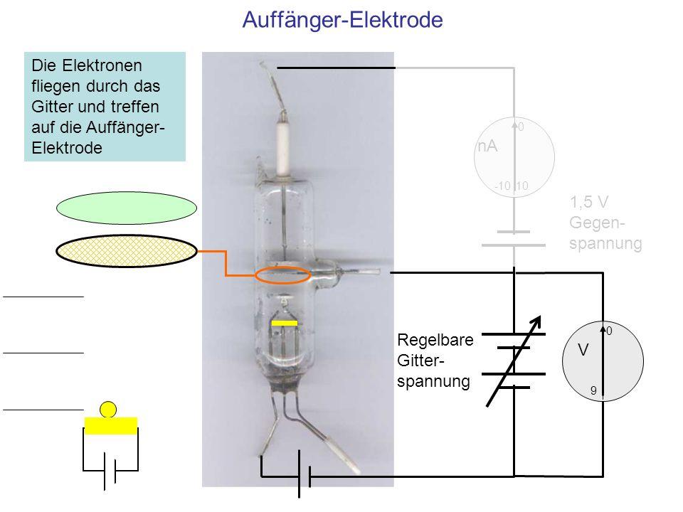 Auffänger-Elektrode 10 0 -10 nA 0 V 9 1,5 V Gegen- spannung Regelbare Gitter- spannung Die Elektronen fliegen durch das Gitter und treffen auf die Auf