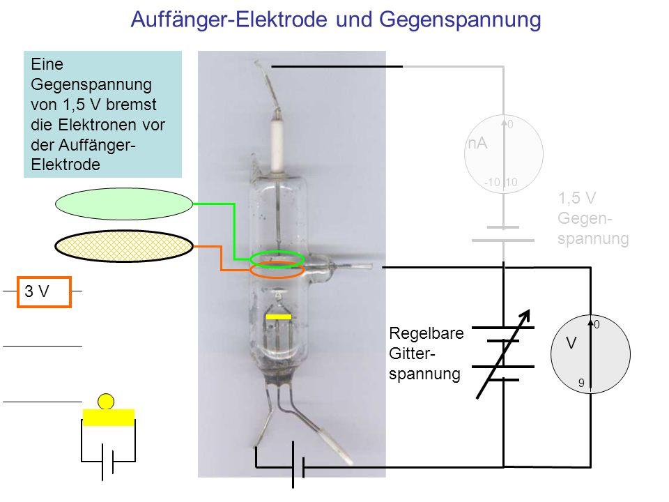 Auffänger-Elektrode und Gegenspannung 10 0 -10 nA 0 V 9 1,5 V Gegen- spannung Regelbare Gitter- spannung Eine Gegenspannung von 1,5 V bremst die Elekt