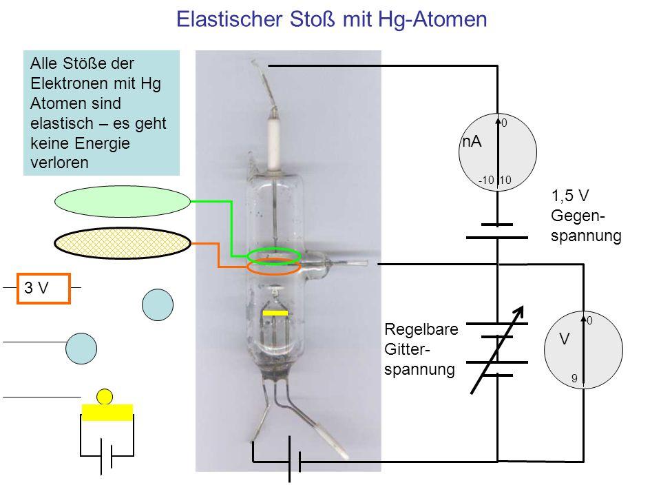 Inelastischer Stoß mit Hg-Atomen 10 0 -10 nA 0 V 9 1,5 V Gegen- spannung Regelbare Gitter- spannung Hg Atome werden bei 6,5 eV angeregt: Inelastische Stöße, den Elektronen geht Energie verloren 3 V 6,5 V