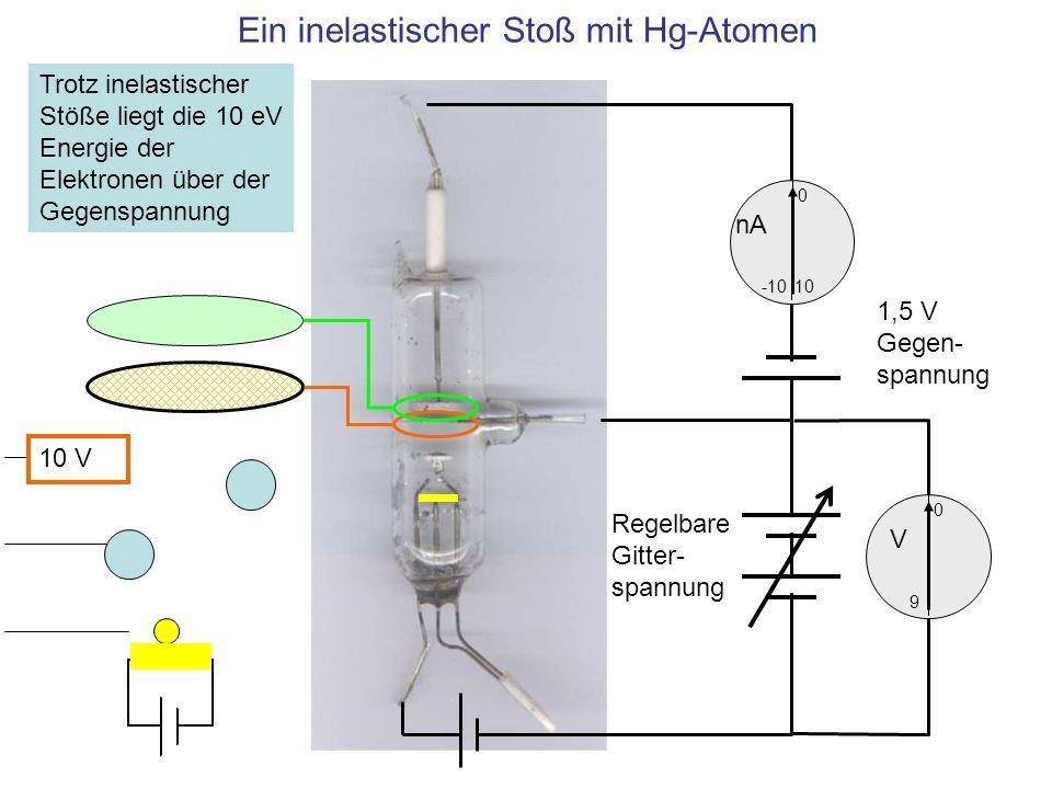 Ein inelastischer Stoß mit Hg-Atomen 10 0 -10 nA 0 V 9 1,5 V Gegen- spannung Regelbare Gitter- spannung Trotz inelastischer Stöße liegt die 10 eV Ener