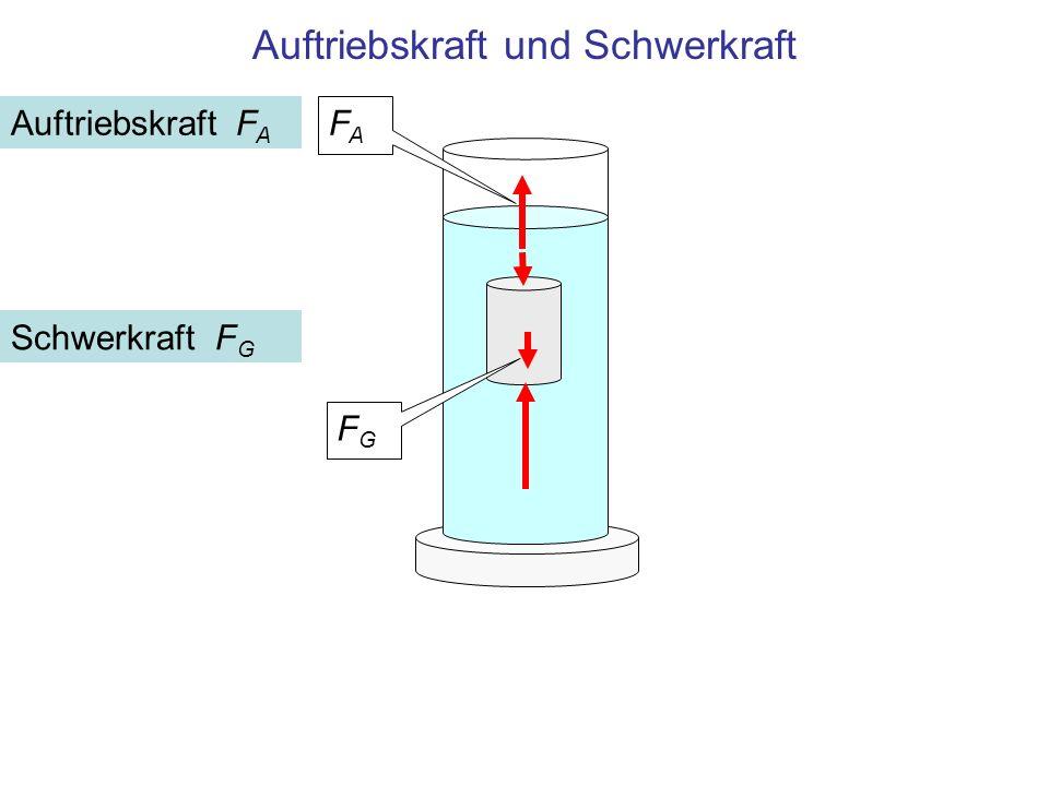 Auftriebskraft und Schwerkraft FAFA Auftriebskraft F A Schwerkraft F G FGFG