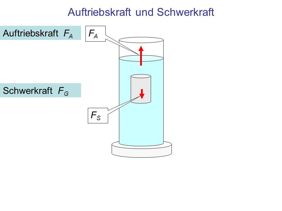 Auftriebskraft und Schwerkraft Schwerkraft F G FSFS FAFA Auftriebskraft F A