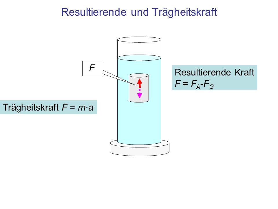 Resultierende und Trägheitskraft Resultierende Kraft F = F A -F G F Trägheitskraft F = m·a