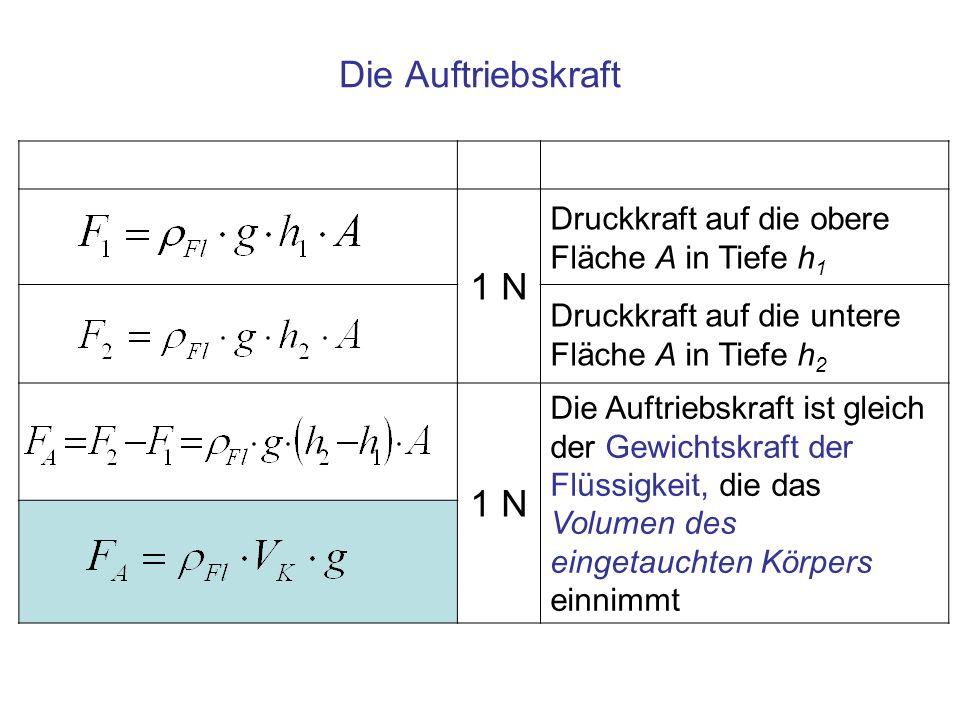 1 N Druckkraft auf die obere Fläche A in Tiefe h 1 Druckkraft auf die untere Fläche A in Tiefe h 2 1 N Die Auftriebskraft ist gleich der Gewichtskraft