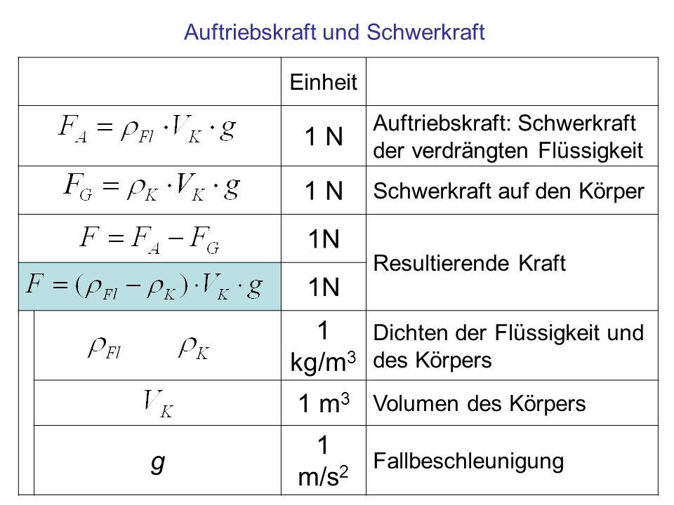 Einheit 1 N Auftriebskraft: Schwerkraft der verdrängten Flüssigkeit 1 N Schwerkraft auf den Körper 1N Resultierende Kraft 1N 1 kg/m 3 Dichten der Flüs