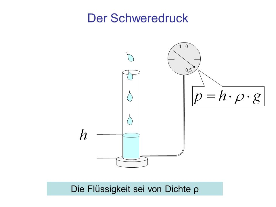 Der Schweredruck Die Flüssigkeit sei von Dichte ρ 1 0,5 0
