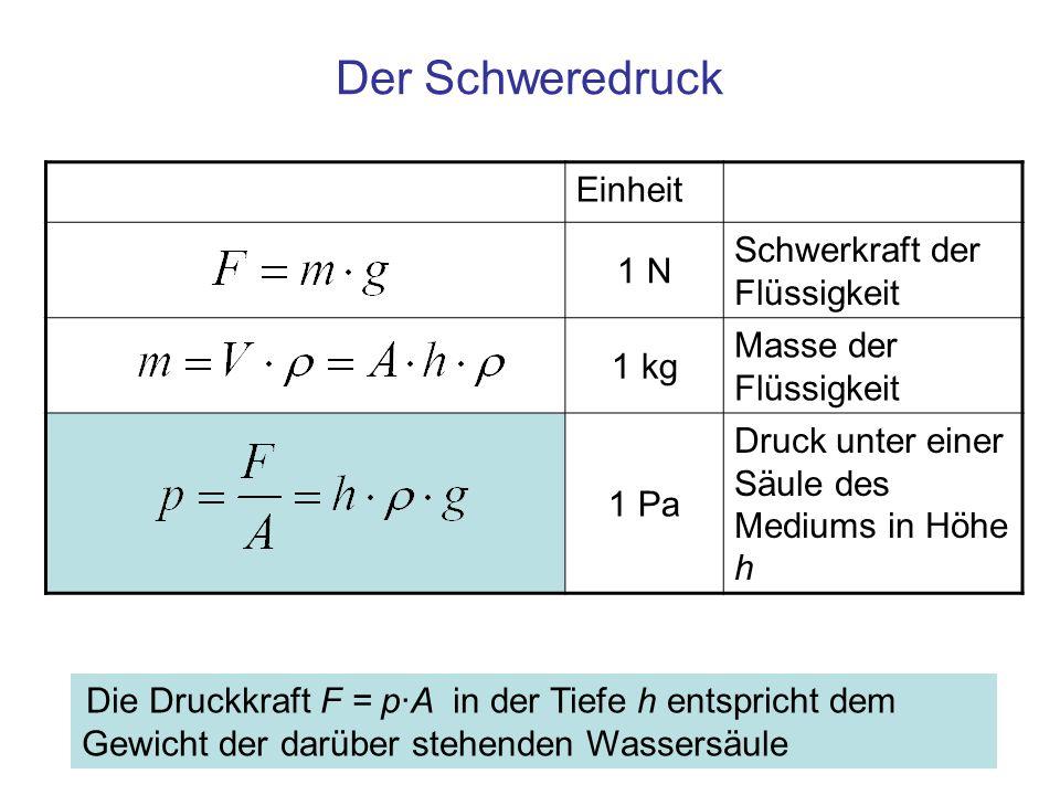 Der Schweredruck Die Druckkraft F = p·A in der Tiefe h entspricht dem Gewicht der darüber stehenden Wassersäule Einheit 1 N Schwerkraft der Flüssigkei