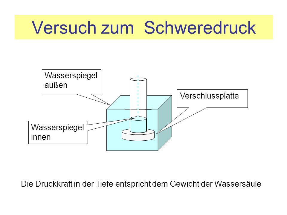 Versuch zum Schweredruck Verschlussplatte Wasserspiegel außen Die Druckkraft in der Tiefe entspricht dem Gewicht der Wassersäule Wasserspiegel innen