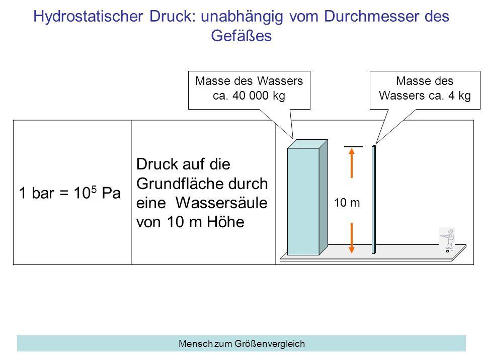 Hydrostatischer Druck: unabhängig vom Durchmesser des Gefäßes 1 bar = 10 5 Pa Druck auf die Grundfläche durch eine Wassersäule von 10 m Höhe Mensch zu