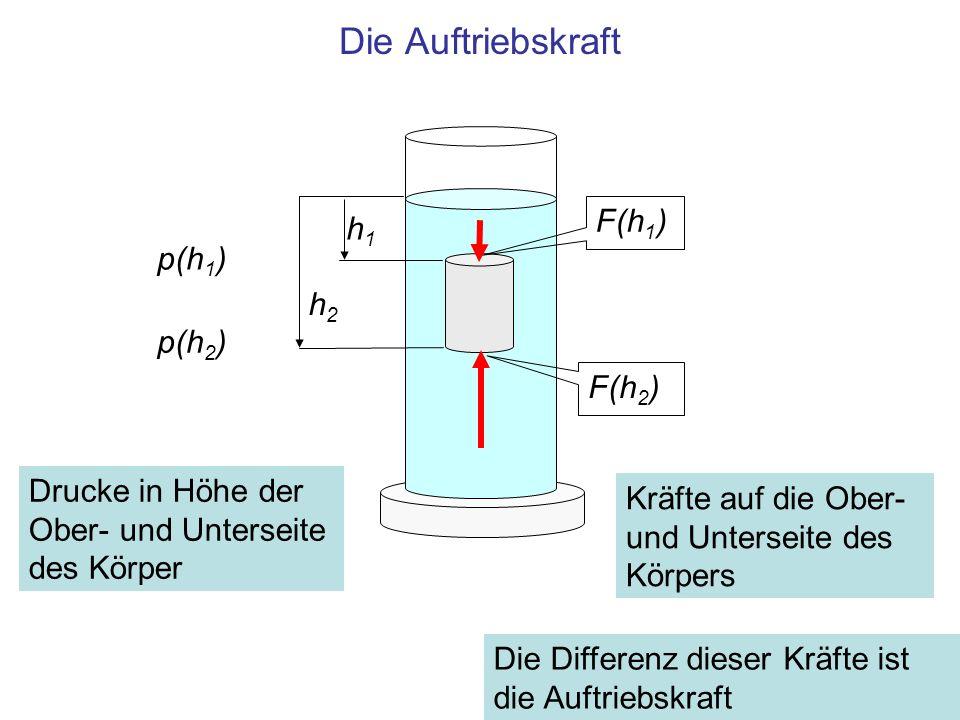 Die Auftriebskraft h1h1 h2h2 p(h 1 ) p(h 2 ) F(h 1 ) F(h 2 ) Drucke in Höhe der Ober- und Unterseite des Körper Kräfte auf die Ober- und Unterseite de