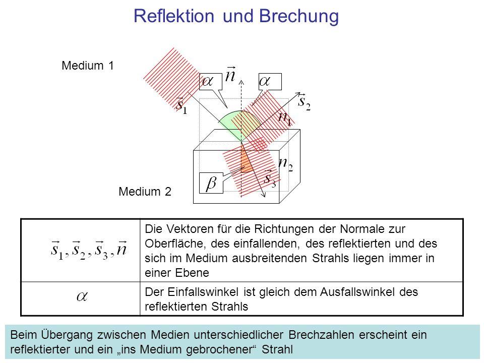 Die Vektoren für die Richtungen der Normale zur Oberfläche, des einfallenden, des reflektierten und des sich im Medium ausbreitenden Strahls liegen im