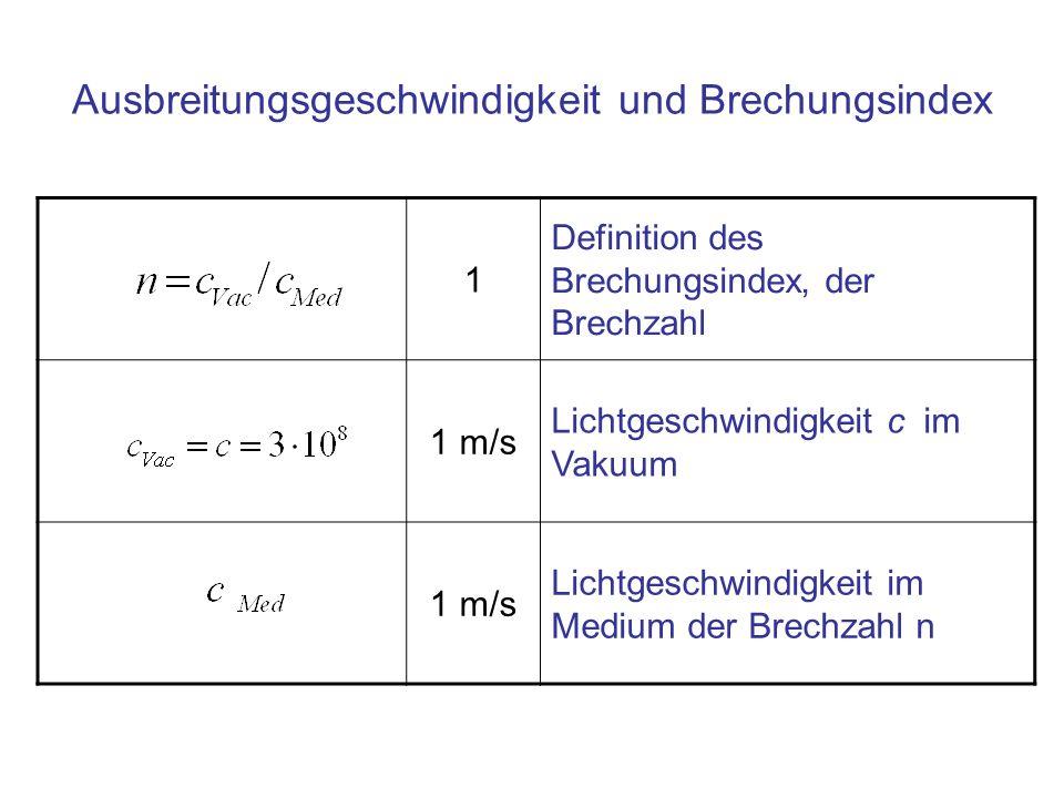 Ausbreitungsgeschwindigkeit und Brechungsindex 1 Definition des Brechungsindex, der Brechzahl 1 m/s Lichtgeschwindigkeit c im Vakuum 1 m/s Lichtgeschw