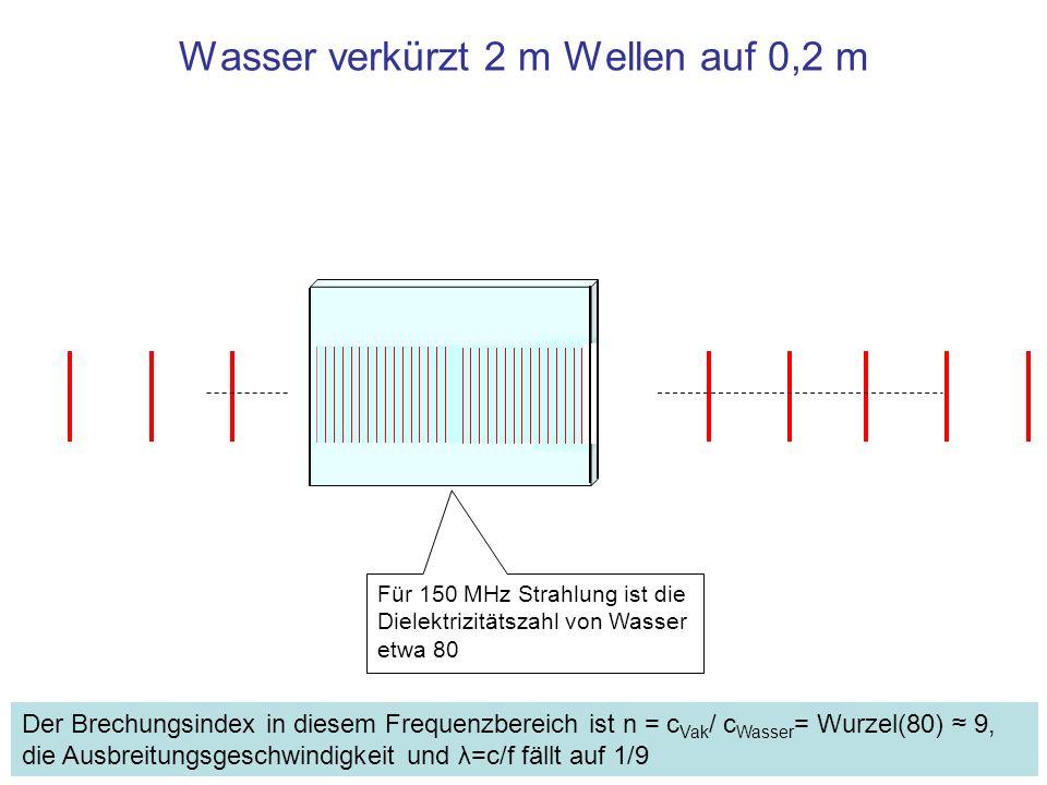 Wasser verkürzt 2 m Wellen auf 0,2 m Für 150 MHz Strahlung ist die Dielektrizitätszahl von Wasser etwa 80 Der Brechungsindex in diesem Frequenzbereich