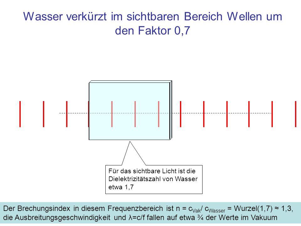 Wasser verkürzt im sichtbaren Bereich Wellen um den Faktor 0,7 Für das sichtbare Licht ist die Dielektrizitätszahl von Wasser etwa 1,7 Der Brechungsin