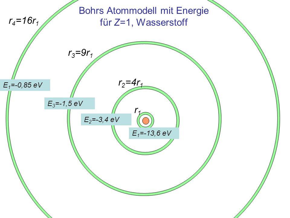 Absorption und Emission elektromagnetischer Strahlung Beim Wechsel der Bahnen wird elektromagnetische Strahlung –absorbiert beim Übergang von Niveau m zu n mit n>m –emittiert beim Übergang von Niveau m zu n mit n<m Einheit h·f = W m - W n 1 J f ist die Frequenz der beim Übergang von Niveau m zu n absorbierten oder emittierten elektromagnetischen Strahlung