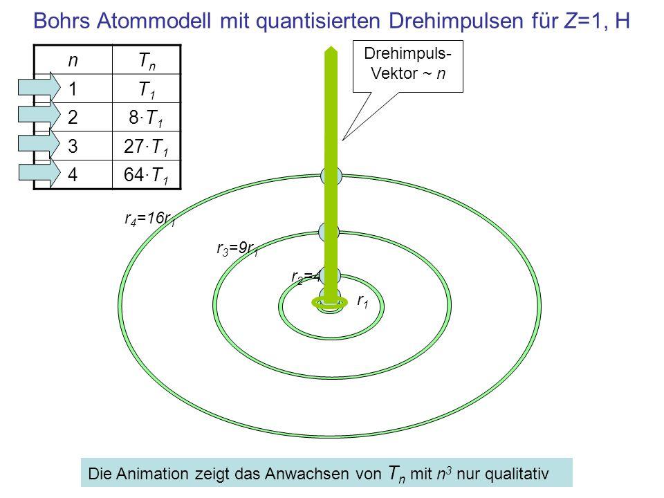 Bohrs Atommodell für Z=4, Be Gesamt-Drehimpuls 0 wird durch den Drehsinn der Elektronen erreicht : J =-1+2+3-4