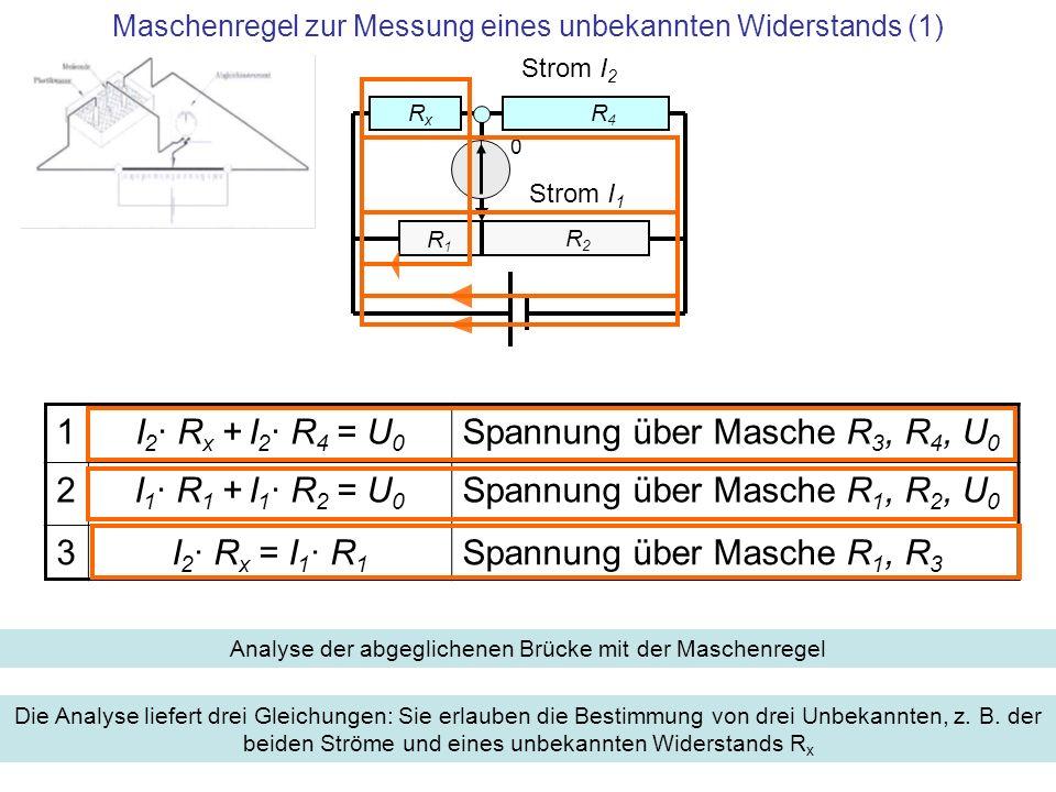 Messung eines unbekannten Widerstands (2) R1 R1 R2 R2 Rx Rx R4 R4 Strom I 2 Strom I 1 0 1I 2 · R x + I 2 · R 4 = U 0 Spannung über Masche R 3, R 4, U 0 2I 1 · R 1 + I 1 · R 2 = U 0 Spannung über Masche R 1, R 2, U 0 3I 2 = I 1 · R 1 / R x Spannung über Masche R 1, R 3 1I 1 · R 1 + I 1 · R 1 · R 4 / R x = U 0 2I 1 · R 1 + I 1 · R 2 = U 0 I 1 · R 1 + I 1 · R 1 · R 4 / R x = I 1 · R 1 + I 1 · R 2 Elimination von I 2