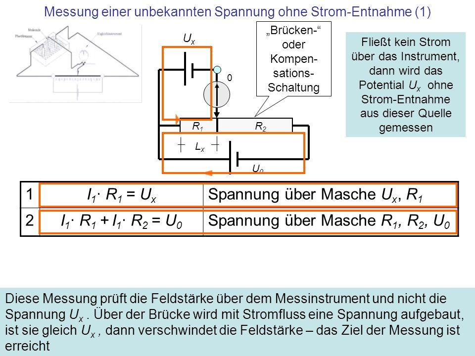 Messung einer unbekannten Spannung ohne Strom-Entnahme (2) R1 R1 R2 R2 UxUx U x + U x · R 2 / R 1 = U 0 I 1 aus (1) in (2) eingesetzt U x = U 0 · R 1 / (R 1 + R 2 ) Unbekannte Spannung bei abgeglichener Brücke U x = U 0 · L x / LDie Länge der Brücke sei L, R~L U0 U0 0 Lx Lx Fließt kein Strom über das Instrument, dann wird das Potential U x ohne Strom-Entnahme aus dieser Quelle gemessen Brücken- oder Kompen- sations- Schaltung