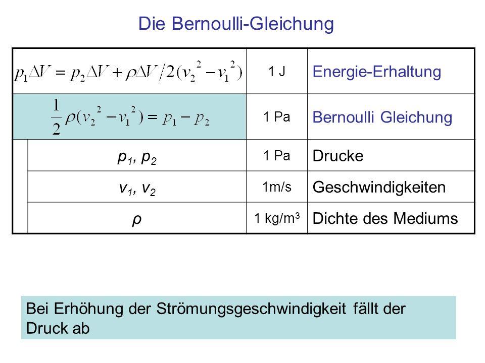 1 J Energie-Erhaltung 1 Pa Bernoulli Gleichung p 1, p 2 1 Pa Drucke v 1, v 2 1m/s Geschwindigkeiten ρ 1 kg/m 3 Dichte des Mediums Die Bernoulli-Gleich