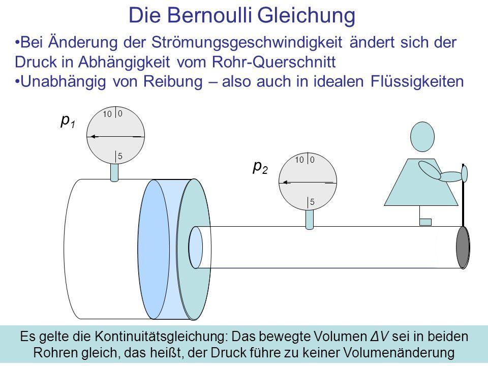 Zusammenfassung Die Gleichung von Daniel Bernoulli für ideale Strömungen: –1/2·ρ ·(v 2 2 – v 1 2 ) = p 1 – p 2 [Pa] –p 1, p 2 [Pa] Drucke in Bereichen unterschiedlicher Strömungsgeschwindigkeiten v 2 und v 1 [m/s] –ρ [kg/m 3 ] Dichte des Mediums Daraus folgt: In Bereichen großer Strömungsgeschwindigkeit ist der Druck kleiner als in Bereichen kleiner Strömungsgeschwindigkeit Ursache: Energiesatz, daher unvermeidlich Kein Reibungseffekt, es wird keine Energie in Wärme umgewandelt, daher: –Im Idealfall vollständig reversibel