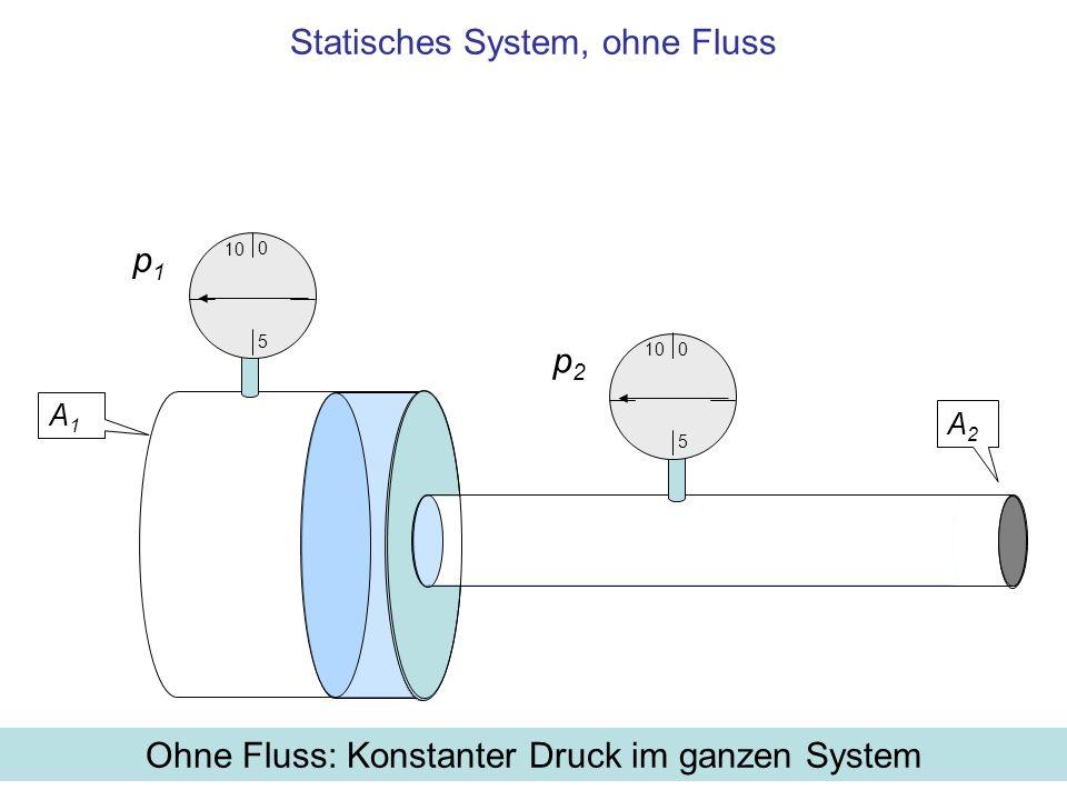 Bei Fluss: Vom Querschnitt abhängiger Druckabfall Arbeit gegen den Druck im großen Rohr mit Querschnitt A 1 1 JArbeit gegen den Druck A1A1 A2A2 p2p2 p1p1 10 5 0 5 0
