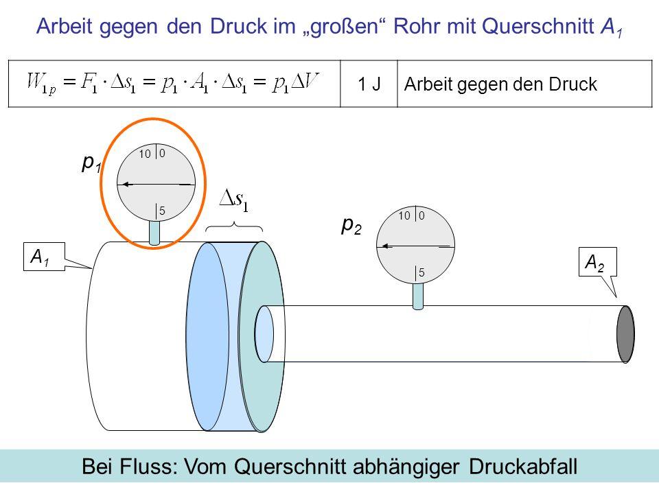 Bei Fluss: Vom Querschnitt abhängiger Druckabfall Arbeit gegen den Druck im großen Rohr mit Querschnitt A 1 1 JArbeit gegen den Druck A1A1 A2A2 p2p2 p