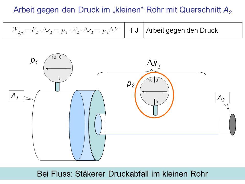 1 J Arbeit zur Beschleunigung des Mediums, Masse m=ρ·ΔV Zunahme der kinetischen Energie beim Übergang ins kleine Rohr Beim Übergang ins kleine Rohr steigt die Geschwindigkeit von v 1 links zu v 2 rechts, deshalb nimmt die kinetische Energie der Flüssigkeit (Masse m) zu p2p2 p1p1 10 5 0 5 0
