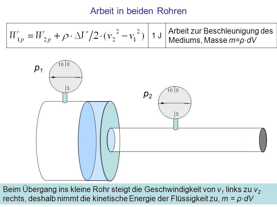 1 J Arbeit zur Beschleunigung des Mediums, Masse m=ρ·dV Arbeit in beiden Rohren Beim Übergang ins kleine Rohr steigt die Geschwindigkeit von v 1 links
