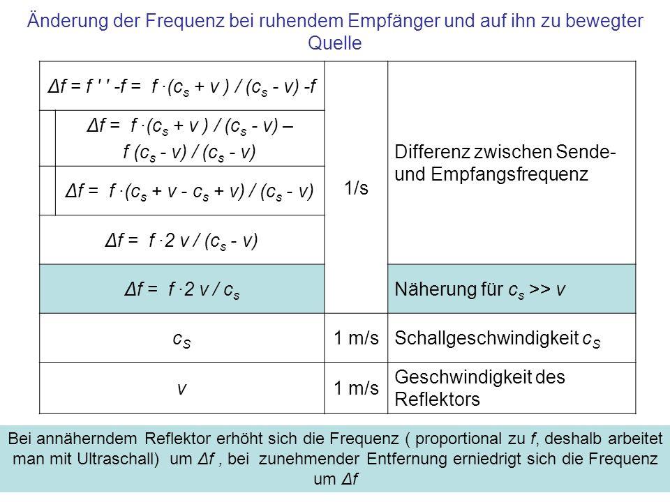 Änderung der Frequenz bei ruhendem Empfänger und auf ihn zu bewegter Quelle Δf = f ' ' -f = f ·(c s + v ) / (c s - v) -f 1/s Differenz zwischen Sende-