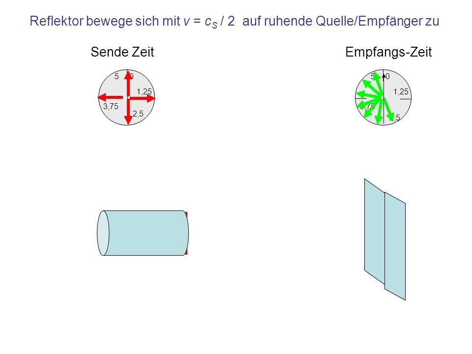 1,25 0 3,75 5 2,5 Empfangs-Zeit 1,25 0 3,75 5 2,5 Sende Zeit Reflektor bewege sich mit v = c S / 2 auf ruhende Quelle/Empfänger zu