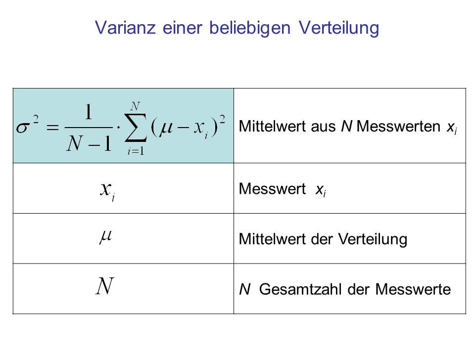 Mittelwert aus N Messwerten x i Messwert x i Mittelwert der Verteilung N Gesamtzahl der Messwerte Varianz einer beliebigen Verteilung