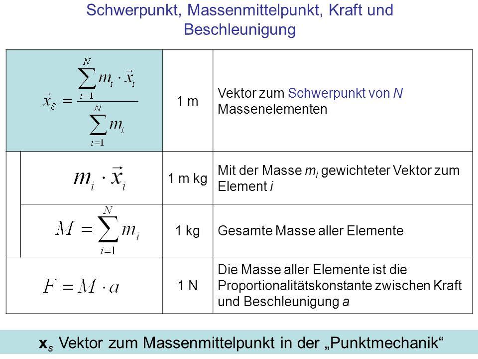 1 m Vektor zum Schwerpunkt von N Massenelementen 1 m kg Mit der Masse m i gewichteter Vektor zum Element i 1 kgGesamte Masse aller Elemente 1 N Die Masse aller Elemente ist die Proportionalitätskonstante zwischen Kraft und Beschleunigung a Schwerpunkt, Massenmittelpunkt, Kraft und Beschleunigung x s Vektor zum Massenmittelpunkt in der Punktmechanik