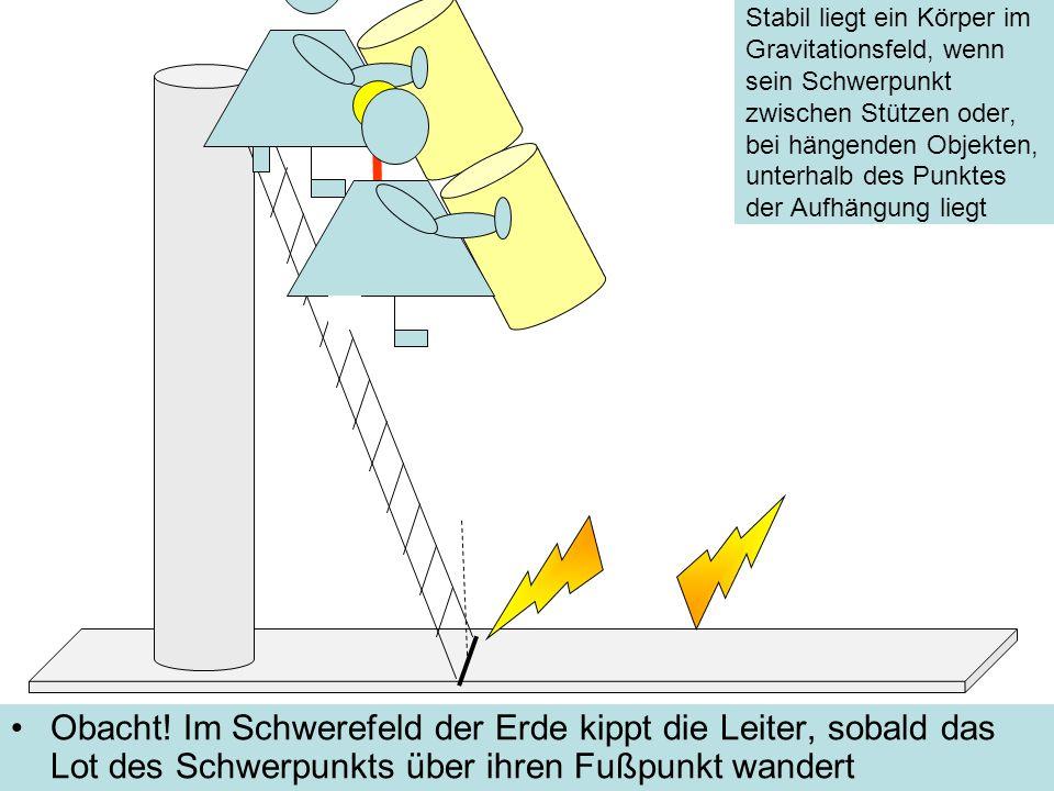 Stabil liegt ein Körper im Gravitationsfeld, wenn sein Schwerpunkt zwischen Stützen oder, bei hängenden Objekten, unterhalb des Punktes der Aufhängung liegt Obacht.