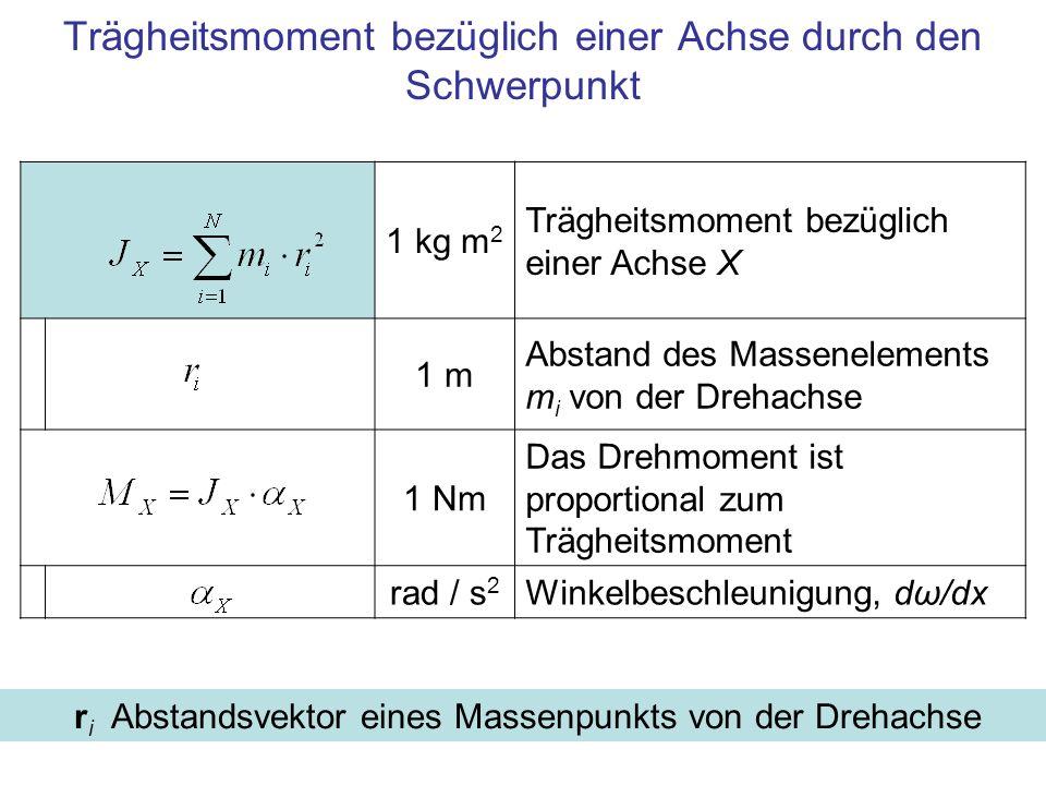 1 kg m 2 Trägheitsmoment bezüglich einer Achse X 1 m Abstand des Massenelements m i von der Drehachse 1 Nm Das Drehmoment ist proportional zum Trägheitsmoment rad / s 2 Winkelbeschleunigung, dω/dx Trägheitsmoment bezüglich einer Achse durch den Schwerpunkt r i Abstandsvektor eines Massenpunkts von der Drehachse