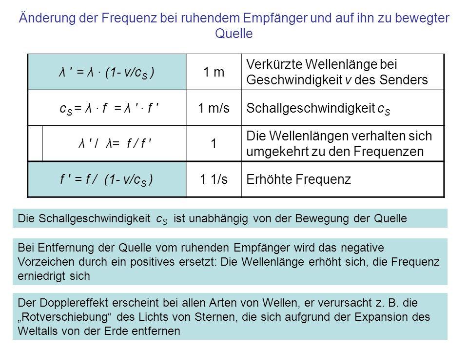 Änderung der Frequenz bei ruhendem Empfänger und auf ihn zu bewegter Quelle λ ' = λ · (1- v/c S )1 m Verkürzte Wellenlänge bei Geschwindigkeit v des S