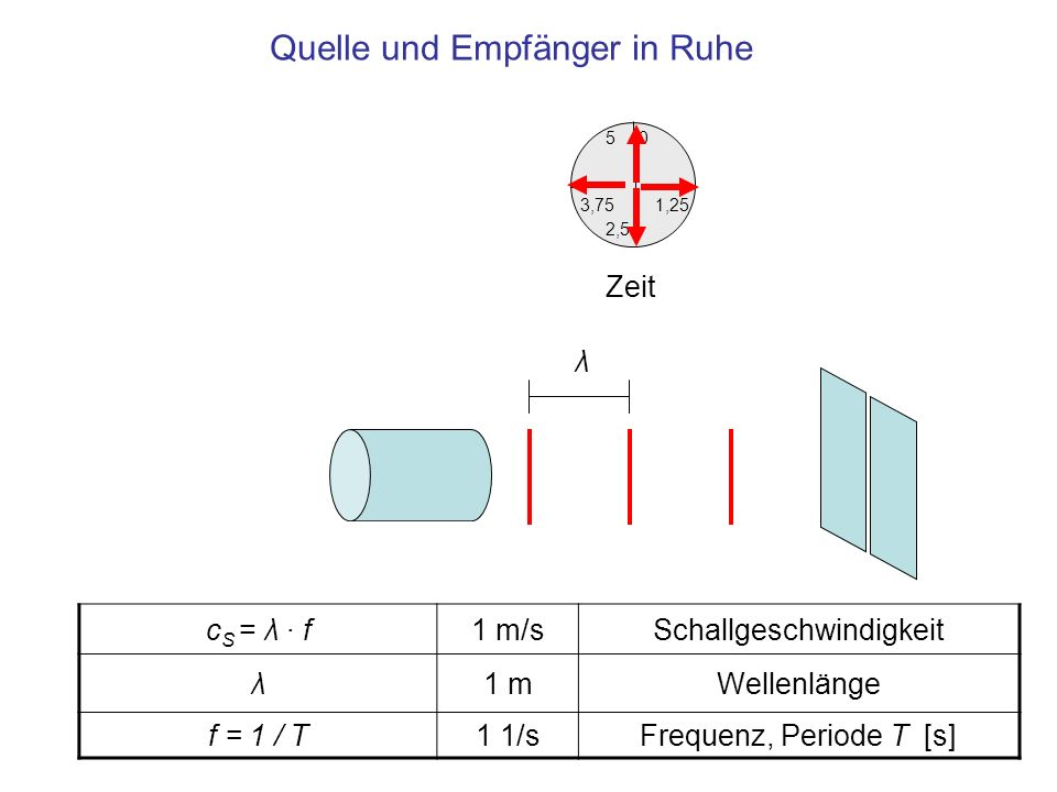 1,25 0 3,75 5 2,5 Empfangs Zeit 1,25 0 3,75 5 2,5 Sende Zeit Quelle bewegt sich mit v = c S / 2 auf den ruhenden Empfänger zu