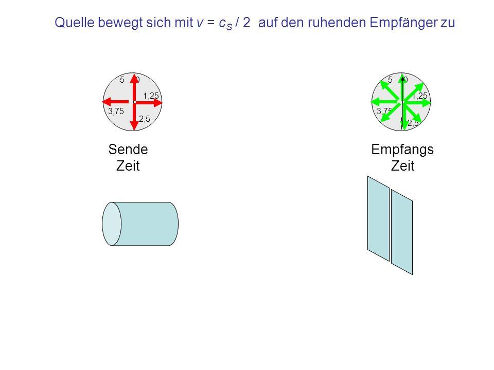 1,25 0 3,75 5 2,5 Empfangs Zeit 1,25 0 3,75 5 2,5 Sende Zeit Quelle bewegt sich mit v = c S / 2 auf den ruhenden Empfänger zu Emission der Quelle im Takt von 1,25 s Ankunft im Empfänger im Takt von 0,625 s