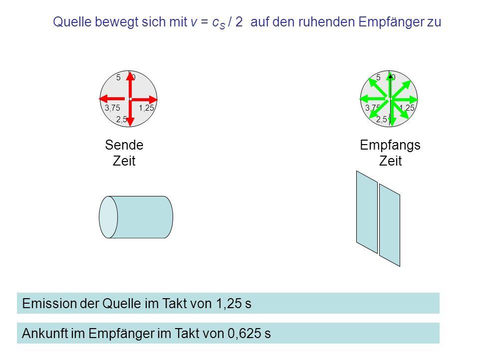 1,25 0 3,75 5 2,5 Empfangs Zeit 1,25 0 3,75 5 2,5 Sende Zeit Quelle bewegt sich mit v = c S / 2 auf den ruhenden Empfänger zu Emission der Quelle im T