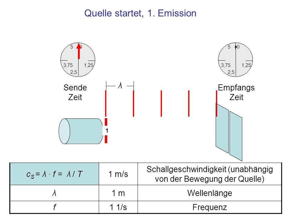 Quelle startet, 1. Emission c S = λ · f = λ / T1 m/s Schallgeschwindigkeit (unabhängig von der Bewegung der Quelle) λ1 mWellenlänge f1 1/sFrequenz 1 λ