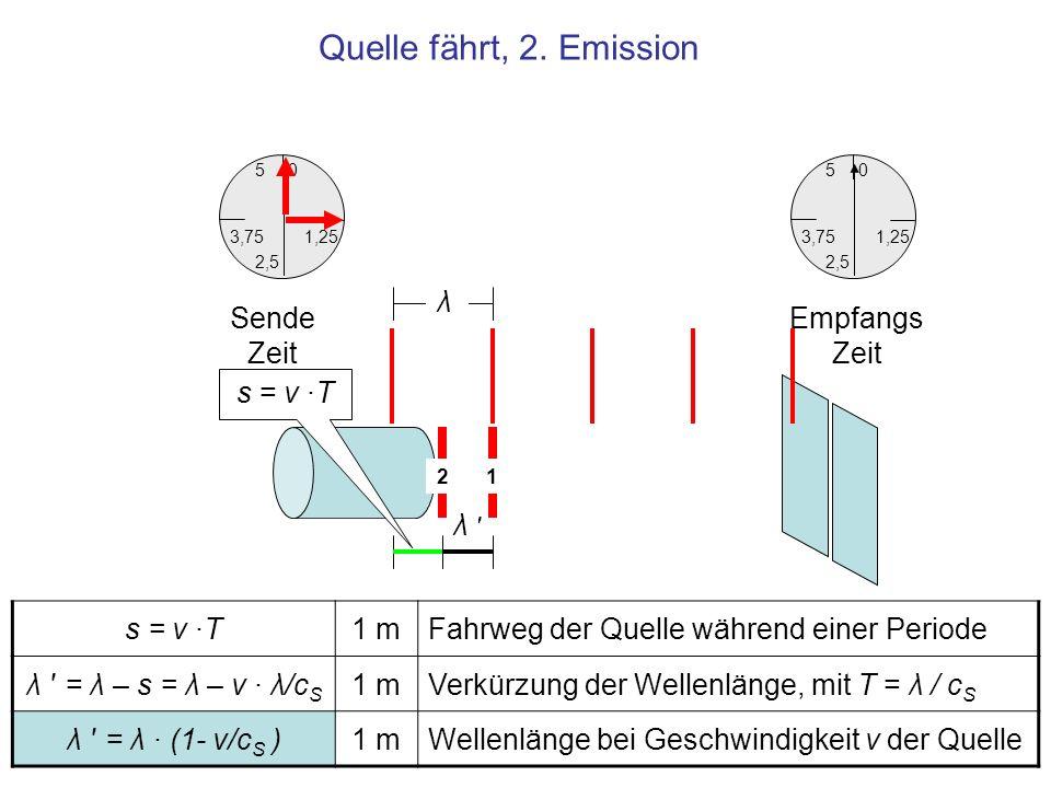 Quelle fährt, 2. Emission s = v ·T1 mFahrweg der Quelle während einer Periode λ ' = λ – s = λ – v · λ/c S 1 mVerkürzung der Wellenlänge, mit T = λ / c