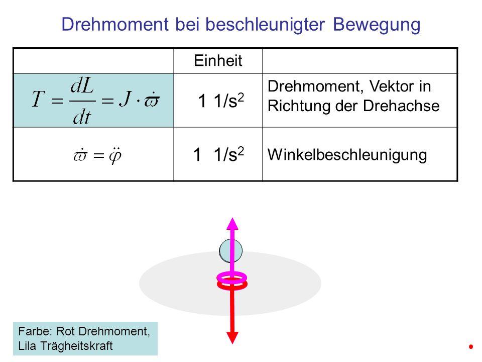Drehmoment bei beschleunigter Bewegung Einheit 1 1/s 2 Drehmoment, Vektor in Richtung der Drehachse 1 1/s 2 Winkelbeschleunigung Farbe: Rot Drehmoment