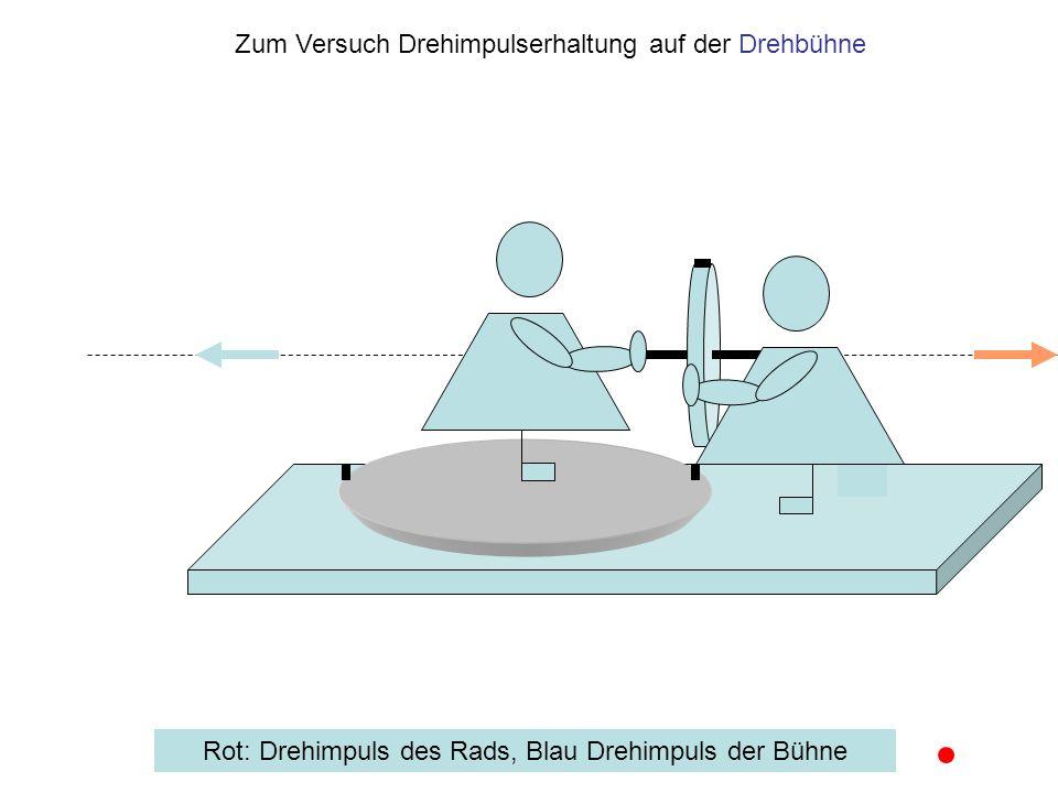 Zum Versuch Drehimpulserhaltung auf der Drehbühne Rot: Drehimpuls des Rads, Blau Drehimpuls der Bühne