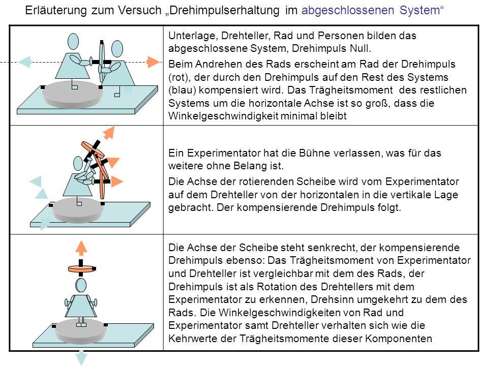 Unterlage, Drehteller, Rad und Personen bilden das abgeschlossene System, Drehimpuls Null. Beim Andrehen des Rads erscheint am Rad der Drehimpuls (rot