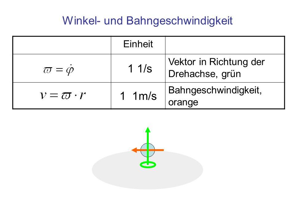 Einheit 1 1/s Vektor in Richtung der Drehachse, grün 1 1m/s Bahngeschwindigkeit, orange Winkel- und Bahngeschwindigkeit