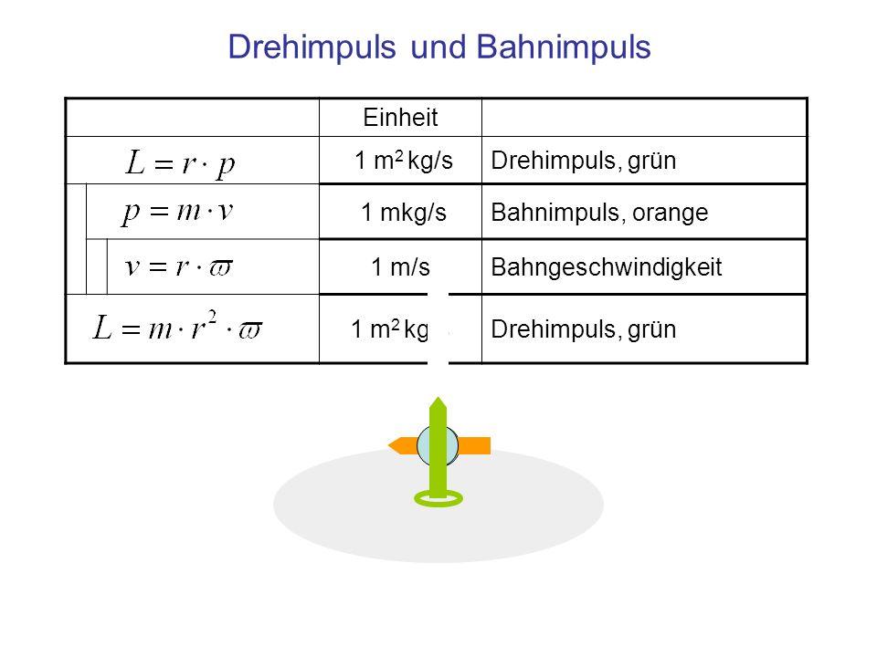 Einheit 1 m 2 kg/sDrehimpuls, grün 1 mkg/sBahnimpuls, orange 1 m/sBahngeschwindigkeit 1 m 2 kg/sDrehimpuls, grün Drehimpuls und Bahnimpuls